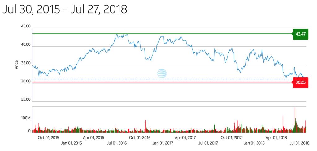 AT&T株価