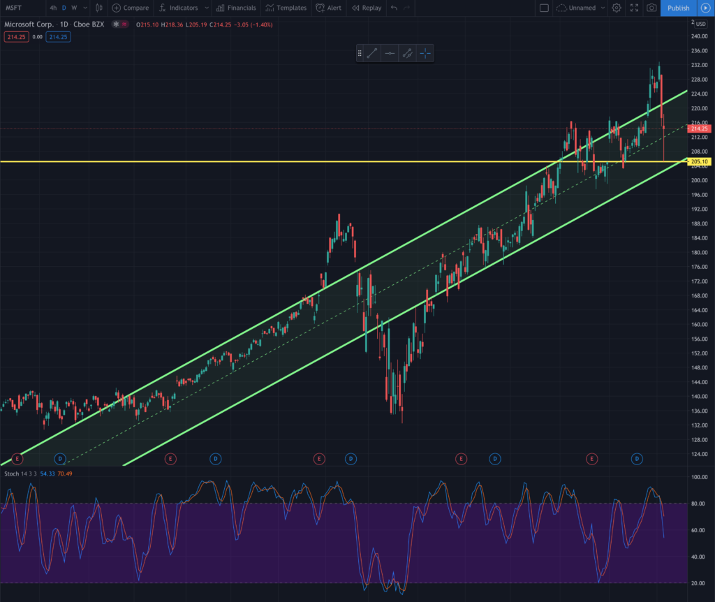 MSFT_Daily